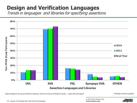 design layout and verification of an fpga using automated tools psl 171 verification horizons blog