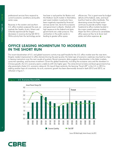 office market woes to last a while houston chronicle us office leasing marketview