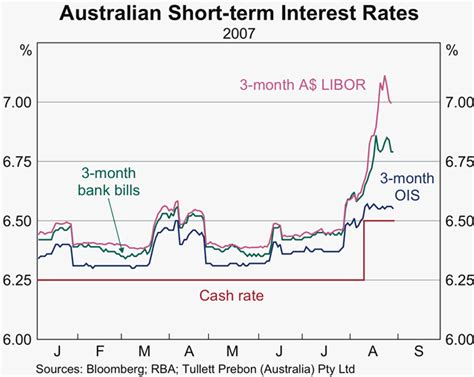 australian bank rates central bank market operations speeches rba