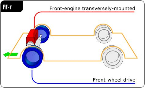 raceway layout meaning front engine front wheel drive layout wikipedia
