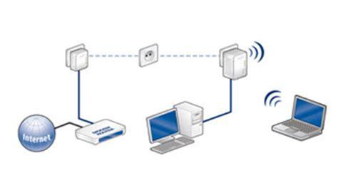comment connecter un ordinateur de bureau en wifi le courant porteur en ligne cpl