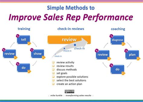 business plan to increase sales template 10 best customer service methods to increase sales