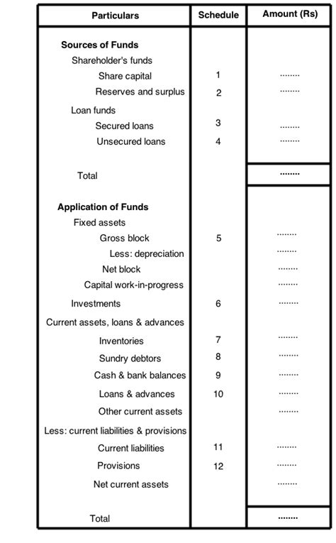 using a template for classified balance sheet free download
