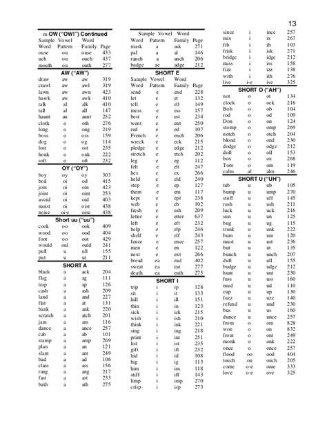 alk pattern words sle 100 index patterns english spelling volumes 1 10