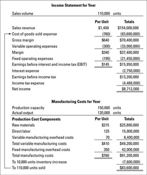 How To Calculate Product Costs For A Manufacturer Dummies Manufacturing Cost Calculation Template