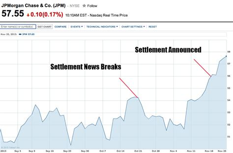 jp stock jp stock chart jpm stock quote quotes of the day