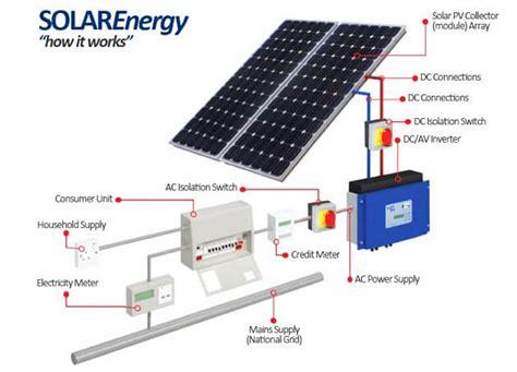 make money installing solar panels common money financial literacy success inspiration july 2016