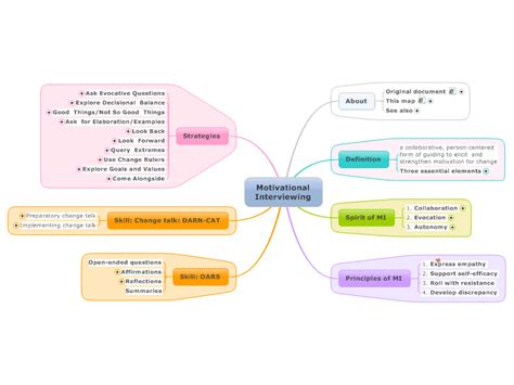 Website Planning Software motivational interviewing mind map biggerplate