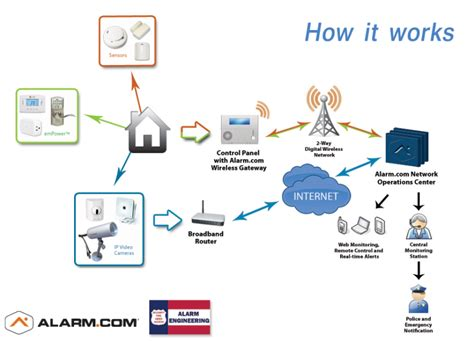 cellular technology solutions from alarm engineering