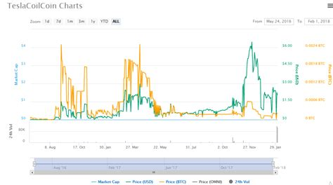 bitconnect yobit what is teslacoin and should you invest in it