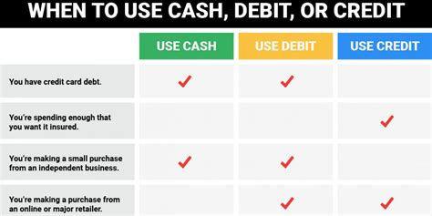 should i get a business credit card when should you use debit or credit business insider