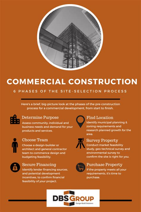 infographic shows  phases   site selection process