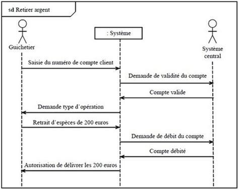 diagramme use d un site e commerce diagramme de cas d utilisation cours et exemple