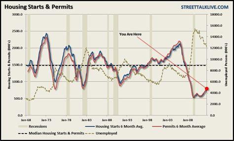 housing starts data housing starts historical data chart