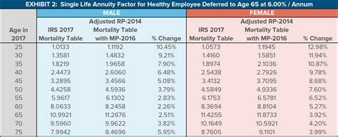 impact of the proposed irs mortality tables and strategies