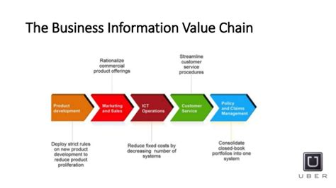 Mba Information Systems Management Vs Mba Business Analysis by Information Systems Value Chain Best Chain 2018