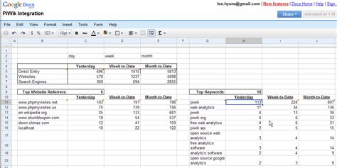 flash report template excel using the piwik api and spreadsheet to generate