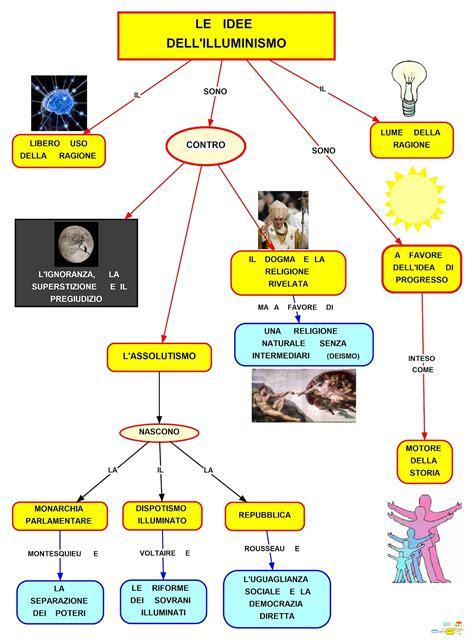 illuminismo ricerca illuminismo mappa concettuale sulle idee e i principi