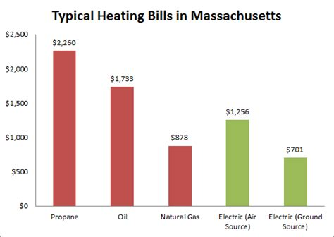 average cost of heat per month average cost of heat per month interior design an