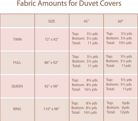 How Much Fabric Do I Need To Cover A by 1000 Images About How Much Fabric Do I Need For Drapery
