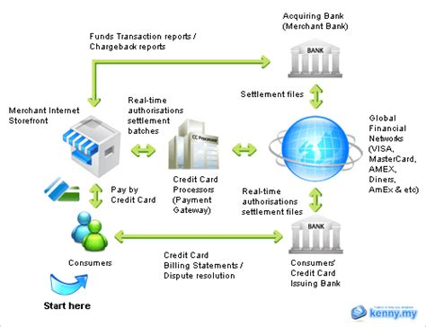 how does credit card processing work diagram merchants how can you prevent and reduce