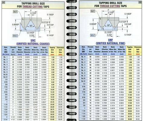 Bor Reamer tap drill size chart drills in 1 64 0 0156 increments