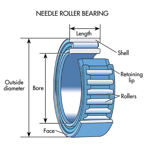 thrust bearing housing design thrust bearing housing design 28 images spherical