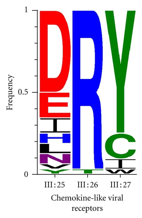 Neutral Color Structural Diversity In Conserved Regions Like The Dry