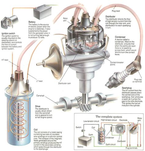 how a car ignition system works how the ignition system works 36 jpg 1320 215 1375 engineering engine cars and