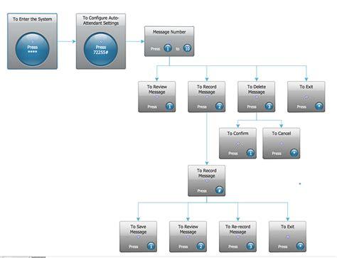 interactive visio interactive voice response diagrams how to create an