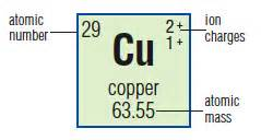 How Many Protons Does Copper 302 Found