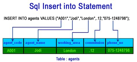 how to insert into a table in sql sql insert into statement w3resource