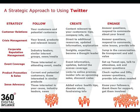 relations strategy template template media relations strategy template