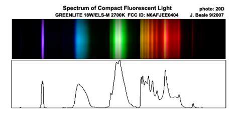 spectrum fluorescent light bulbs compact fluorescent light spectra