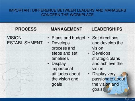 Wgu Mba Management And Leadership by Leadership And Management