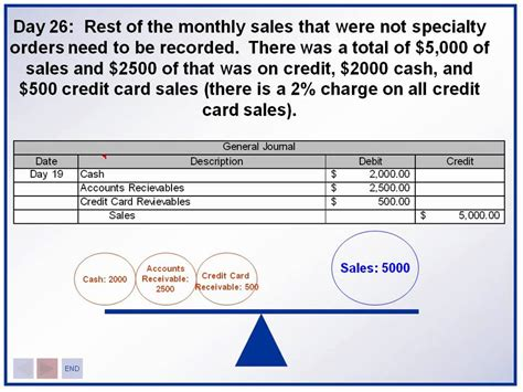 Salep Ratun accounting introduction recording sales and sales returns