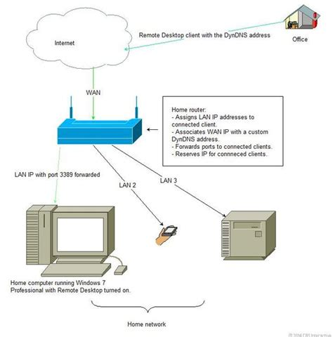 home network design with remote access 91 home network design with remote access gallery of