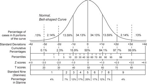 Normal Distribution Z Score Table by Z Chart Normal Distribution Search Results Calendar 2015
