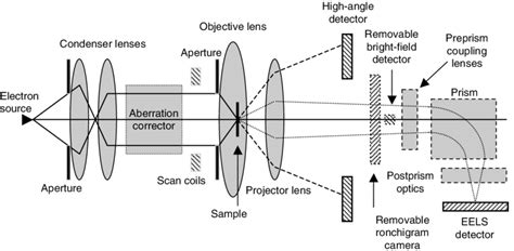 schematic drawing of a scanning transmission electron