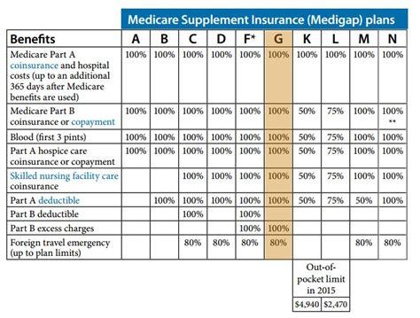 supplement b medicare medicare supplement plan g medigap plan g