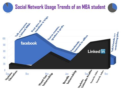 Mba Candidate Vs Student by Social Network Usage Trends Of An Mba Student Visual Ly