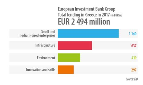 bank investment plan the european investment bank in greece what we do