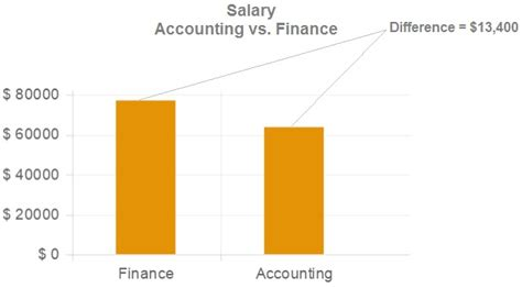 Mba Salary Vs Accounting Ba by Getting A Ba Instead Of A Bs Sludgeport101 Web Fc2