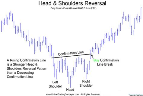 Reversal Patterns Head And Shoulders | head and shoulders technical analysis chart pattern