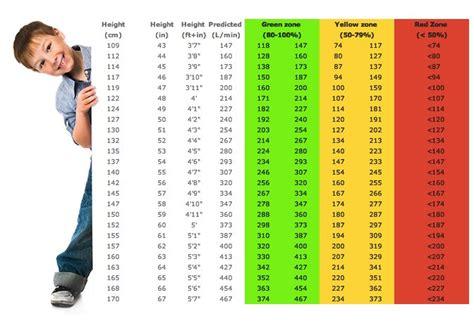 peak flow chart pediatric peak flow chart peak flow chart 7 documents in