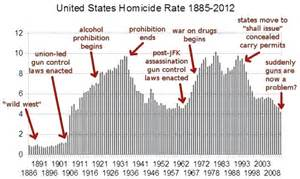 Journal the single chart that proves just how well gun control works