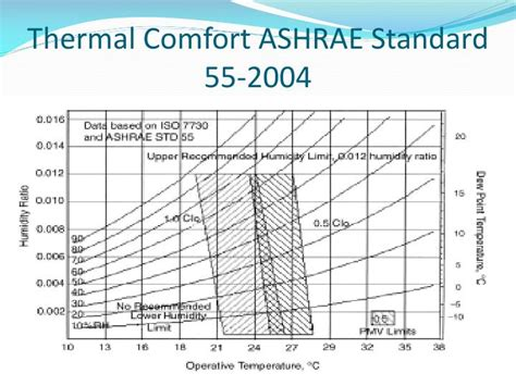 ashrae thermal comfort zone ashrae std 55 related keywords ashrae std 55 long tail