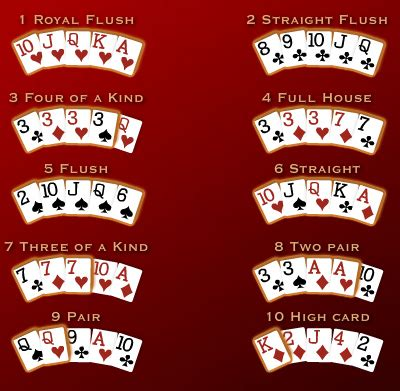Tips Bermain Poker ZYNGA (FaceBook & MySpace)   BloGusriandy
