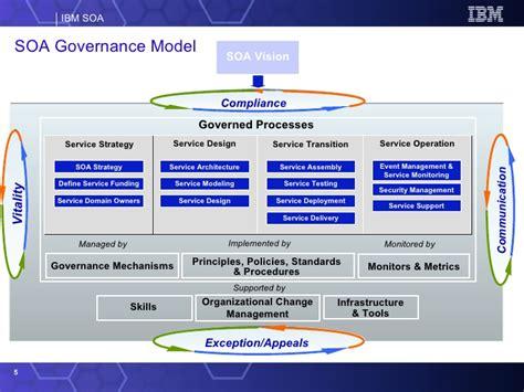 soa governance and slm ppt