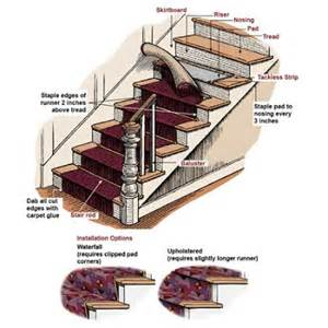 How To Install Stair Runner by Green Bicycle Stair Much